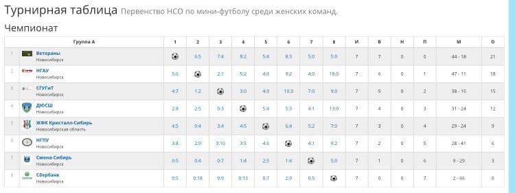 Рузультаты Турнира по мини-футболу по НСО среди женских команд